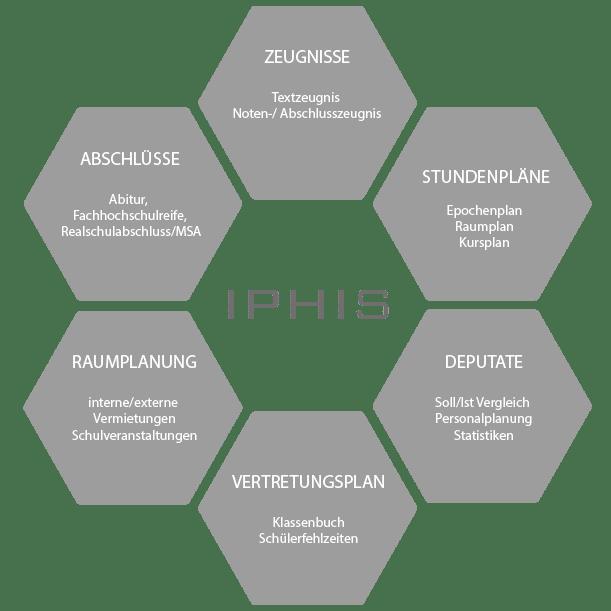 IPHIS-Module_schulsoftware